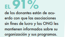 Global trends of donations